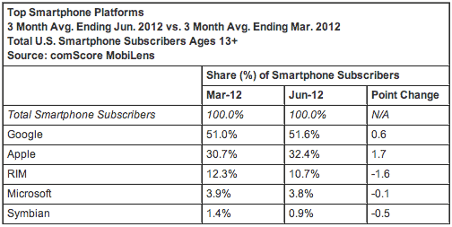comScore Reports June 2012 U.S. Mobile Subscriber Market Share